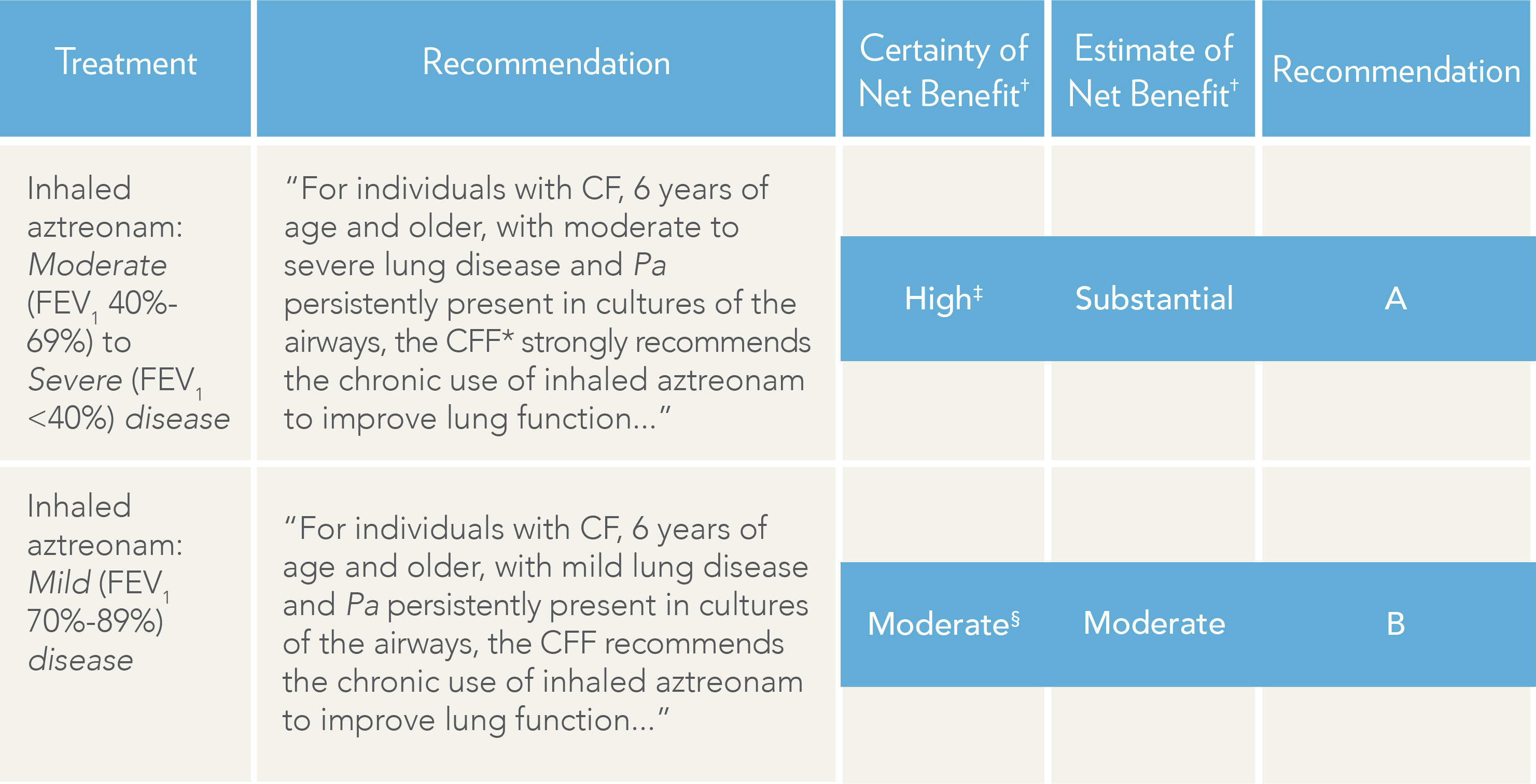 CAYSTON recommendations from Cystic Fibrosis Pulmonary Guidelines