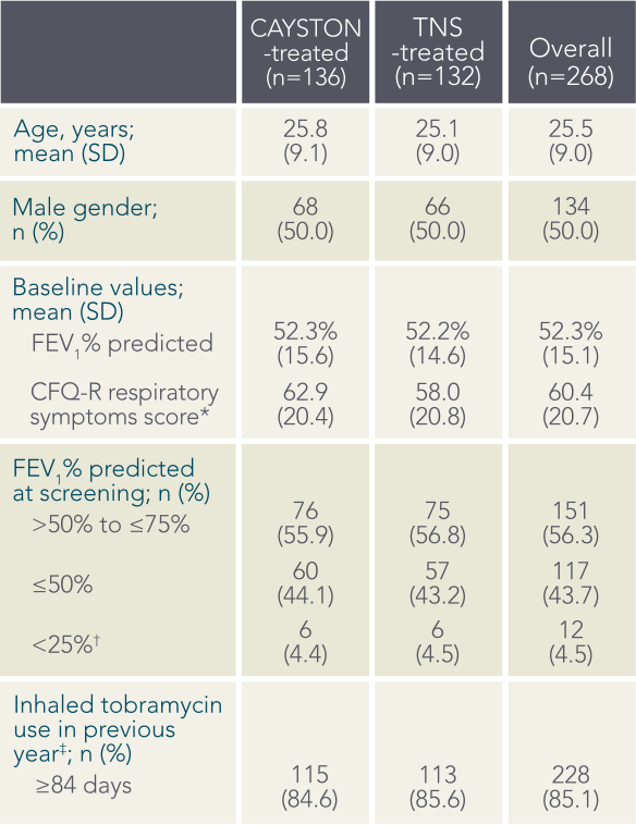 CAYSTON Active Comparator: Baseline demographics and clinical characteristics