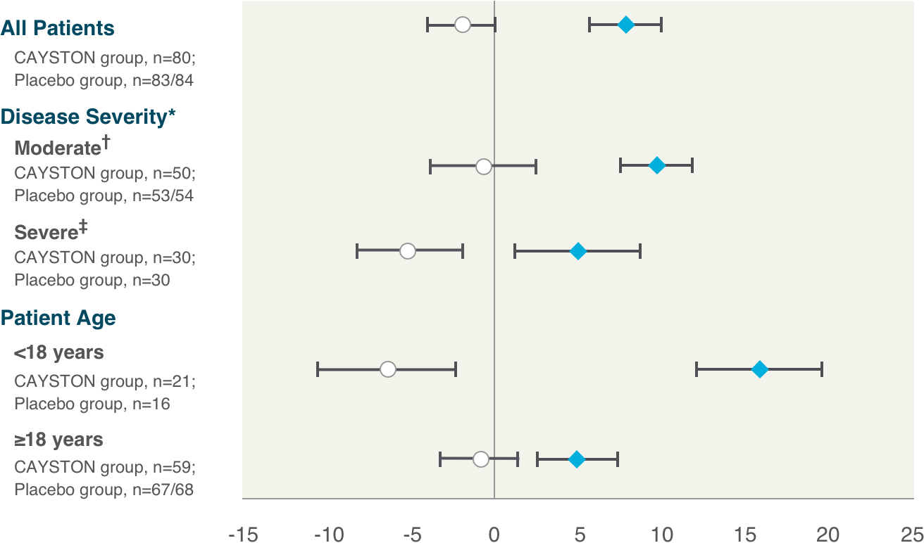 CAYSTON AIR-CF1 Forest Plot chart
