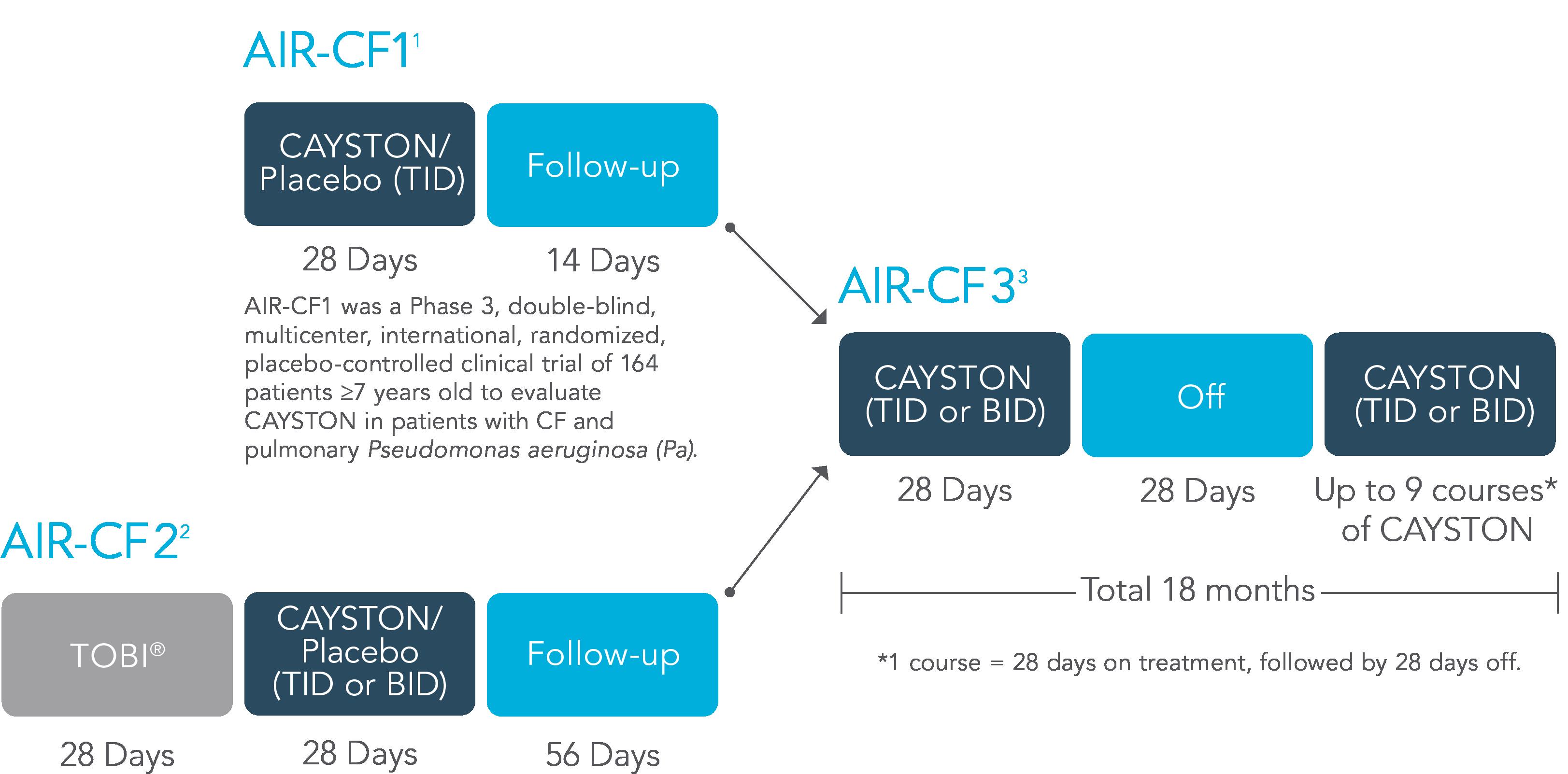 CAYSTON AIR-CF1 Study Design chart