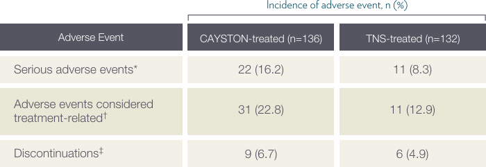 CAYSTON Additional safety considerations (Active-Comparator period)